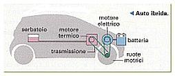 Come funziona un'auto ibrida