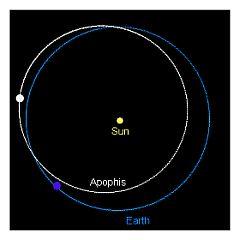 Tracker di Apophis