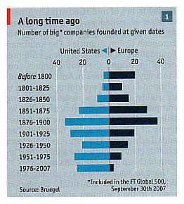 Tavola de The Economist