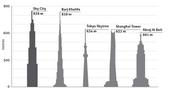 I grattacieli più alti