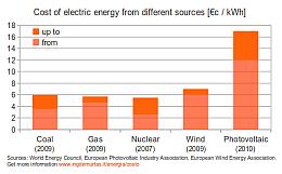 Comparazione costi energie